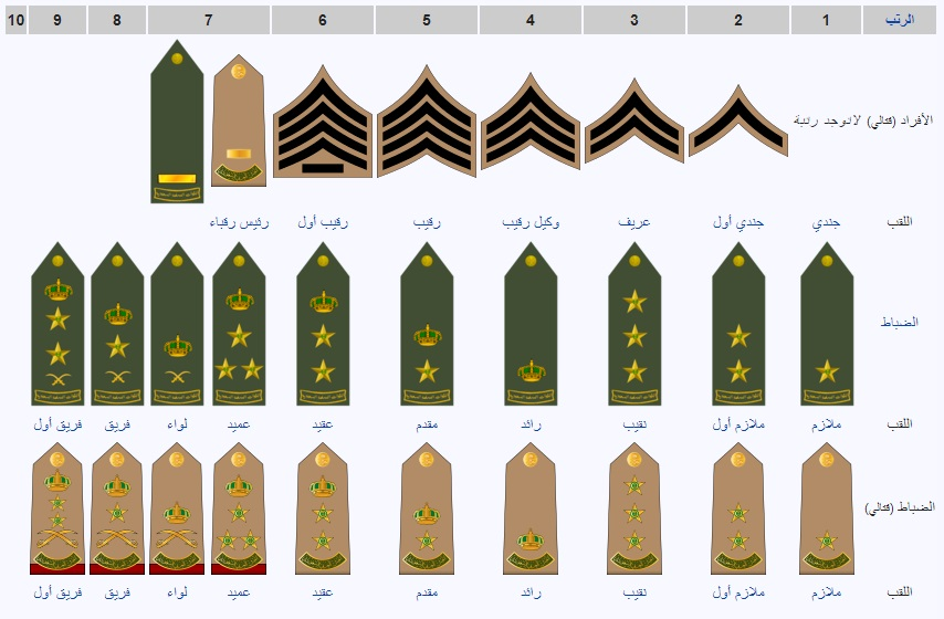 أنواع الرتب العسكرية في السعودية
