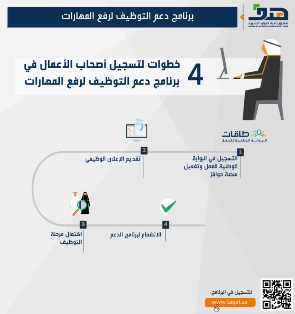 طريقة التسجيل في برنامج دعم التوظيف لرفع المهارات