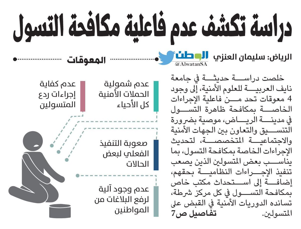 رقم بلاغات مكافحة التسول في السعودية