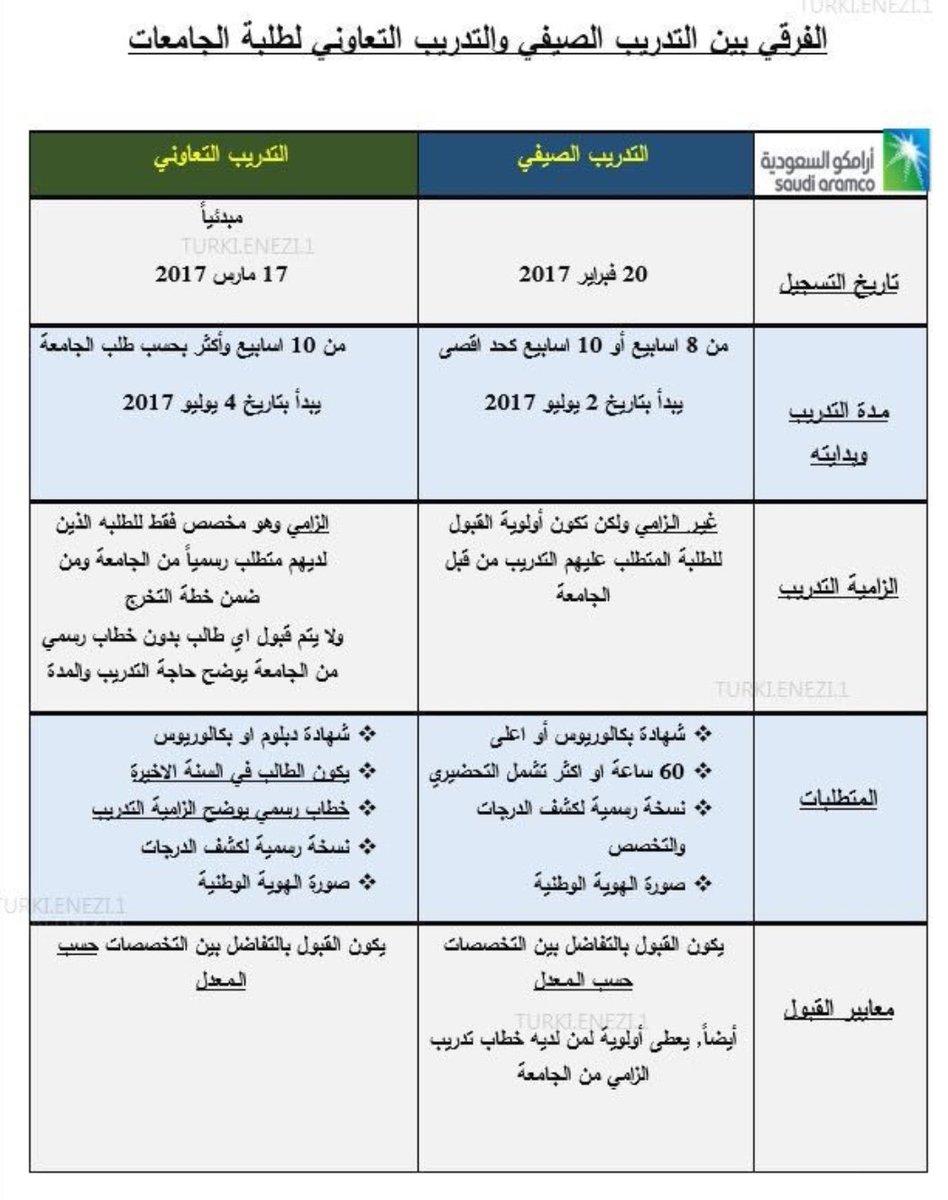 تخصصات أرامكو للبنات 2021