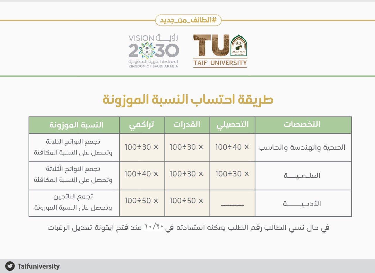 حساب النسبة الموزونة بجامعة الطائف 2021
