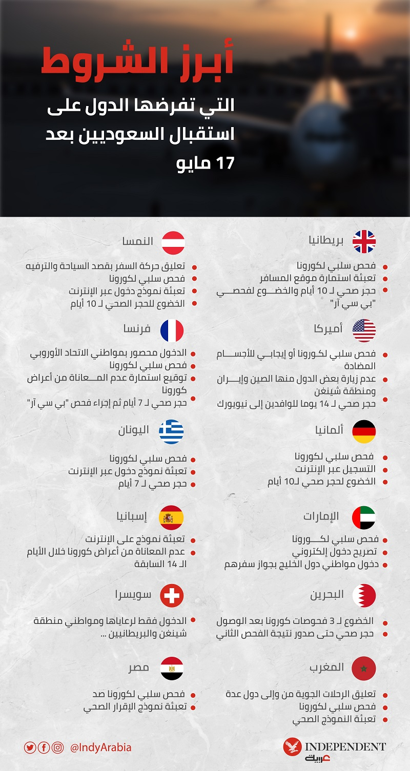 شروط سفر السعوديين إلى البحرين 2021