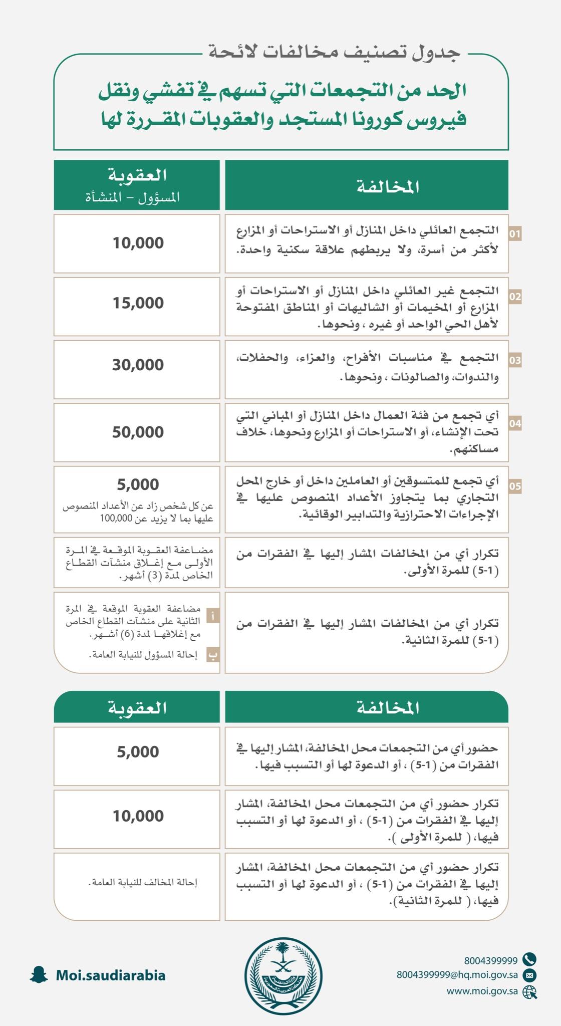 عقوبة التجمعات في السعودية