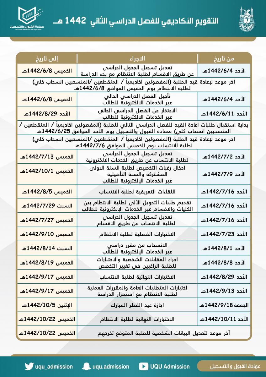 نسبة القبول في جامعة أم القرى