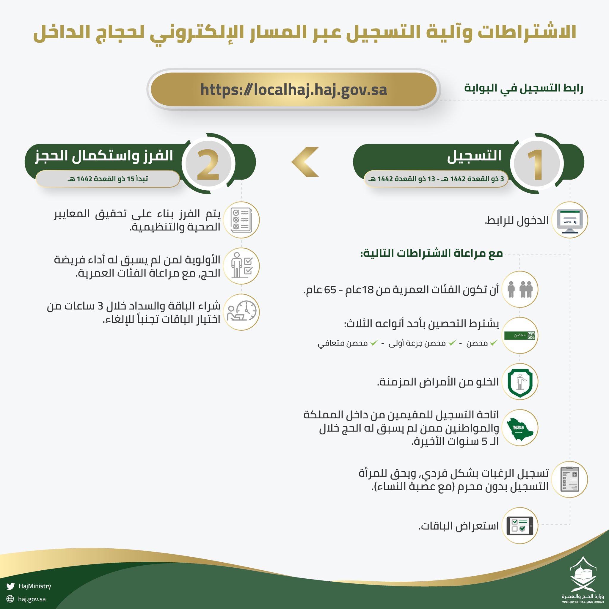 الفئات ذات أولوية التسجيل في الحج 2021