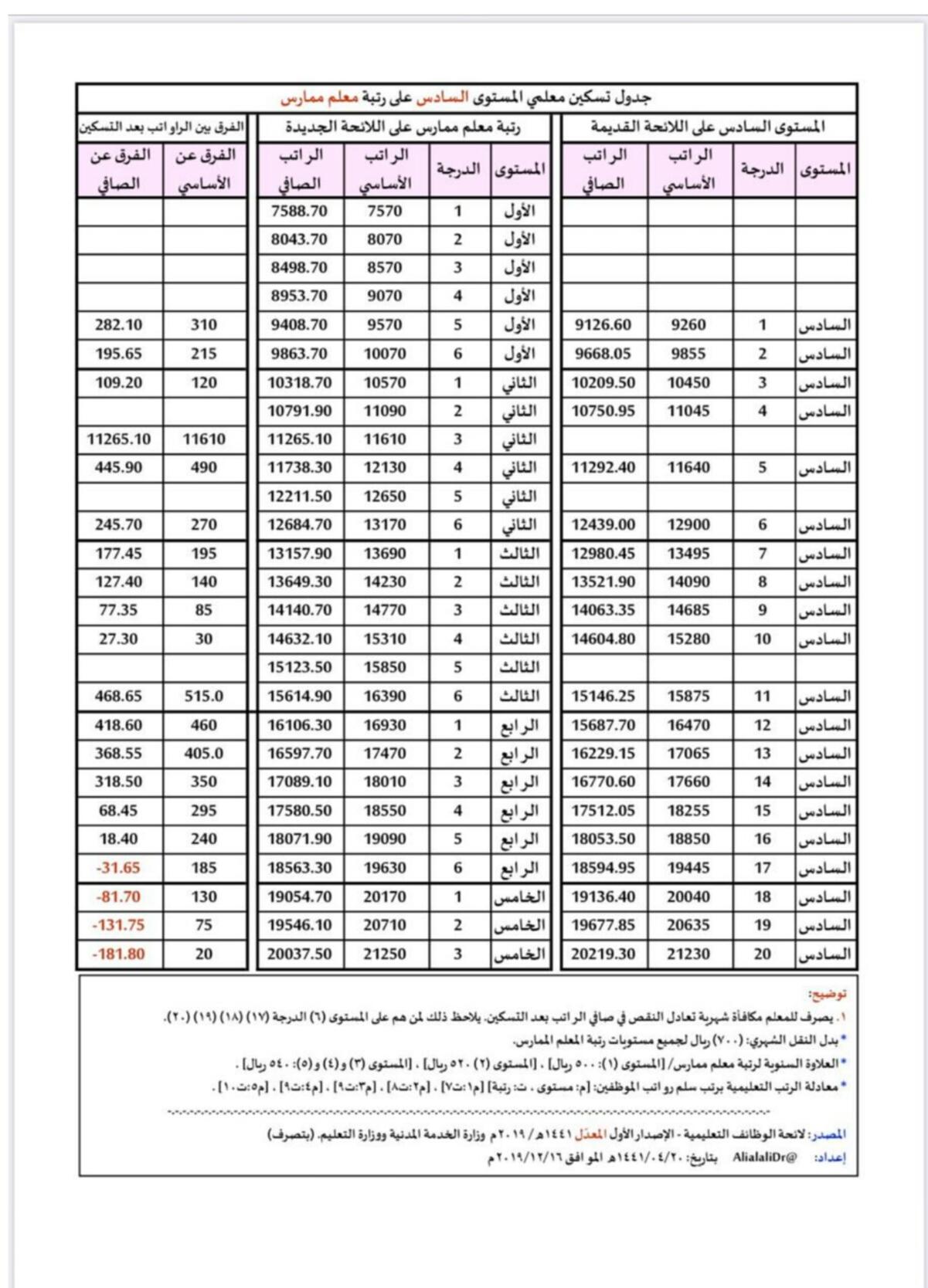 رواتب المعلمين في المدارس الأهلية 1442