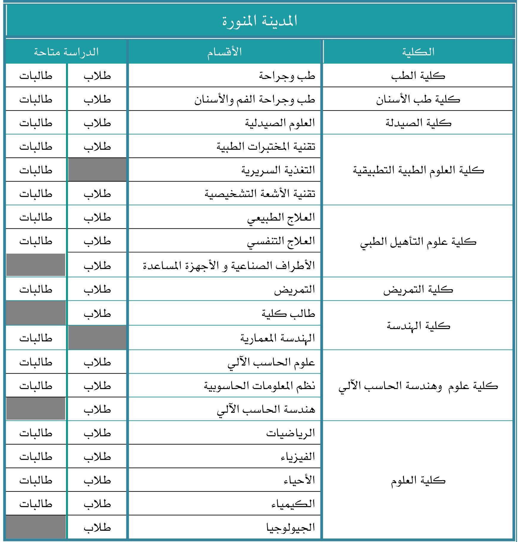 شروط القبول في جامعة طيبة فرع ينبع 1443