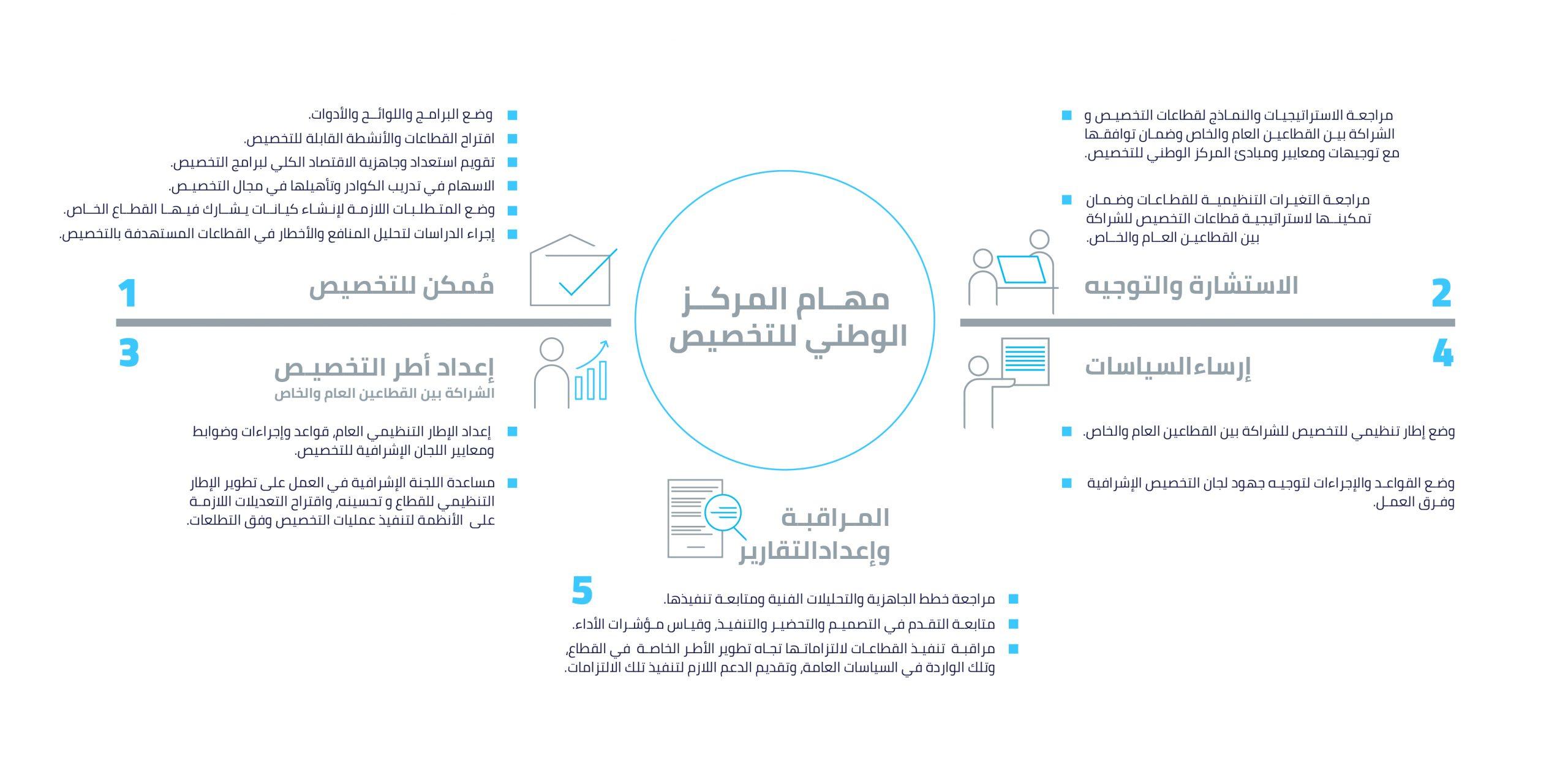 قائمة الجهات التي سيتم تخصيصها بالسعودية
