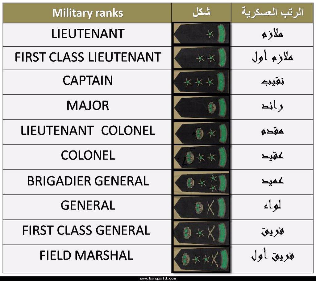 ترتيب الرتب العسكرية